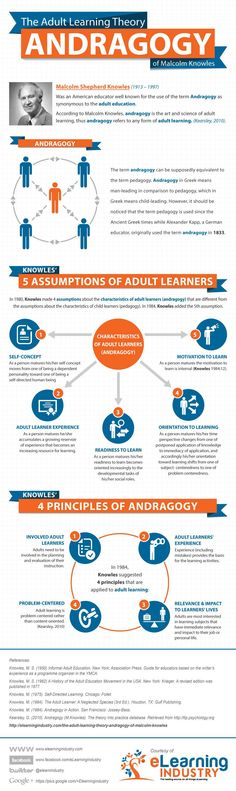 The Adult Learning Theory – Andragogy – Infographic | e-Learning Infographics