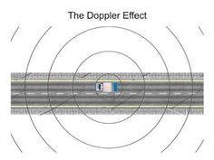 Doppler Effect - He explains what the Doppler Effect is, how it works, and its relationship towards waves.