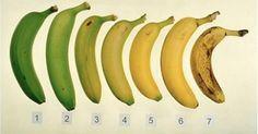 Welke banaan is beter voor je. De Rijpe of de Onrijpe. Wanneer de banaan donkere plekken op de schil heeft, produceert het cachectine, een stofje dat de ontstekingsreactie van ons lichaam stimuleert en daardoor effectief is in het bestrijden van abnormale cellen. Hoe donkerder de plekken op de banaan zijn, hoe effectiever de cachectine is. Japanse onderzoekers concluderen dat een RIJPE banaan acht keer beter is in het stimuleren van het immuunsysteem dan de type 1 tot 6 banaan. Dus eet type…