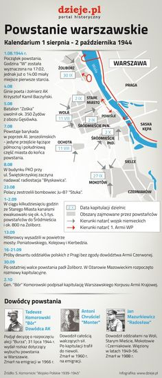 Warsaw infographics are created - Worldpin. Warsaw Uprising, Poland History, High School Hacks, Polish Language, Visit Poland, Self Development, Geography, World War, Back To School