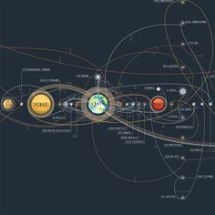 The Chart of Cosmic Exploration Elegantly Details 56 Years of Human Adventures into Space | Colossal