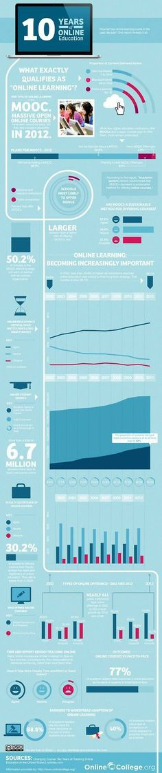 How Online Education Has Changed in 10 years #infografía
