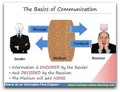 In Communication the basic concept highlights how the information flows from a Sender to a Receiver, through some medium. This diagram asks the question how much noise does the medium cause? What Is Communication, Change Management, Happy Reading, Problem Solving, Online Business, Choices, Infographic, Highlights, Diagram