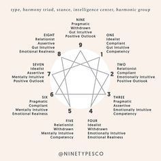 TYPE EIGHTS are oriented toward truth and justice. They sometimes can seem like they are against everything, however their intention is not… Enneagram Type One, Enneagram Test, Cancer Moon Sign, Mbti Personality, Entp, Psychology Facts, Type 4, Numerology, How To Find Out