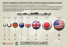 Kirill Klip.: Utterly Absurd: Across 8 Of Richest Nations, Fossil Fuel Subsidies Are 40x Higher Than Climate Change Finance Pledges.
