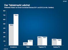 Tabletmarkt wächst. http://de.slideshare.net/TWTinteractive/der-tabletmarkt-waechst