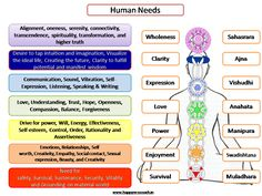 There are seven important chakras, each associated with a different part of the body along the spine from the perineum to the crown of your head. Description from coachmurali.blogspot.com. I searched for this on bing.com/images