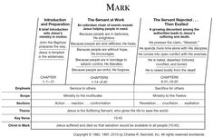 Book of Mark Overview - Insight for Living Ministries