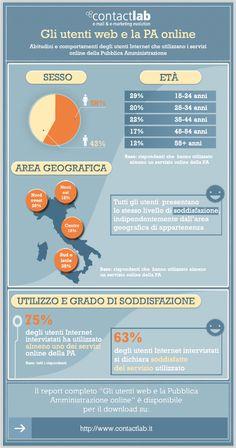 Utenti web e Pubblica Amministrazione online: l'infografica che mostra il rapporto tra gli utenti web e i servizi online offerti dalla Pubblica Amministrazione.