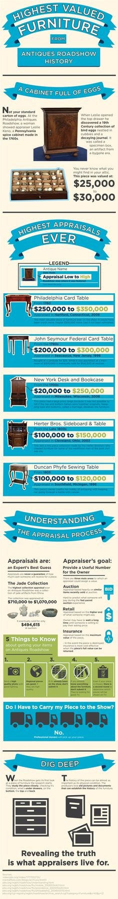 """Is Grandma's old china hutch worth a fortune? Or are you better off hauling it to the street corner with a sign that says """"Free Stuff?"""" If you've ever wondered if a $25 garage sale find could end up being worth a fortune at an antique furniture auction, check out this infographic about the Antiques Roadshow. Learn about their biggest appraisals as well as what you need to know to go on the show."""