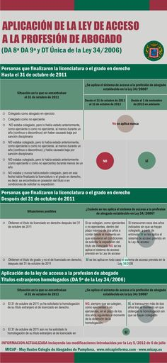 Aplicación de la ley de acceso a la profesión de abogado en España
