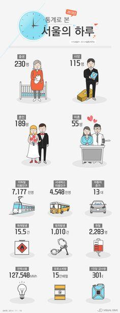숫자로 들여다본 서울의 하루 [인포그래픽] #Seoul / #Infographic ⓒ 비주얼다이브 무단 복사·전재·재배포 금지 Web Design, Layout Design, Graphic Design, Information Design, Information Graphics, Map Diagram, Korean Design, Sense Of Life, Leaflet Design
