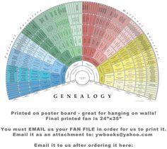 Create a GENEALOGY FAN then have it printed.  Wonderful!