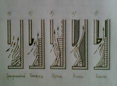 Газодинамика каминов Rumford Fireplace, Build A Fireplace, Home Fireplace, Brick Fireplace, Fireplace Design, Fireplaces, Home Engineering, Modern Outdoor Fireplace, Outdoor Cooking Area
