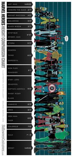 "lordwanjavi: ""Marvel Superheroes Height Comparison Chart """