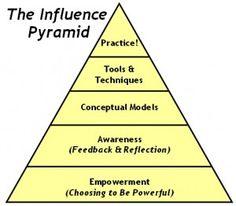 Influence Pyramid