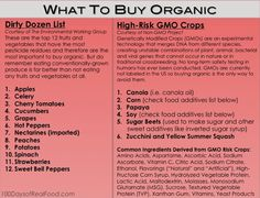 What To Buy Organic: This includes both EWG's Dirty Dozen List AND Non-GMO's High-Risk GMO Crops.