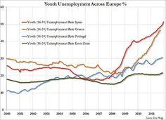 Paro juvenil en Europa