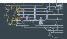 Ewolucja rakiet. Od V2 do współczesności