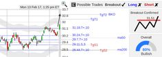 StockConsultant.com - $TSM (TSM) Taiwan Semiconductor stock strong breakout, volume 51% above normal, analysis chart