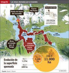 Infografía: Áreas afectadas por el incendio en Torres del Paine | Emol.com
