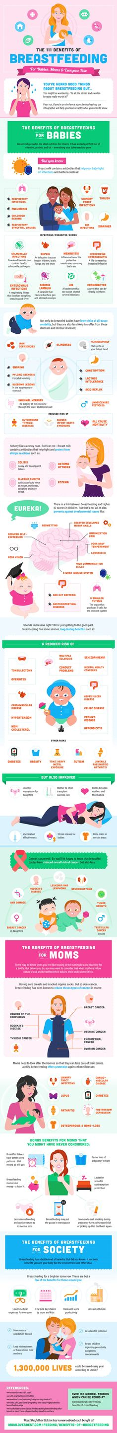 Advantages of Breastfeeding for Mother Infographic. Topic: nursing, breast milk, lactating mom, baby care, newborn infant.