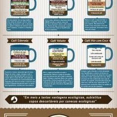 Café na Caneca em um infográfico saboroso | Visual.ly