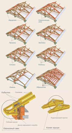 Roof structure, Roof construction, Roof trusses, R Architecture Renovation, Roof Architecture, Architecture Details, Roof Truss Design, House Roof Design, Wooden House Design, Painting On Glass Windows, Rustic Pergola, Fibreglass Roof