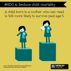 A child born to a mother who can read is 50% more likely to survive past age 5. Incredible.