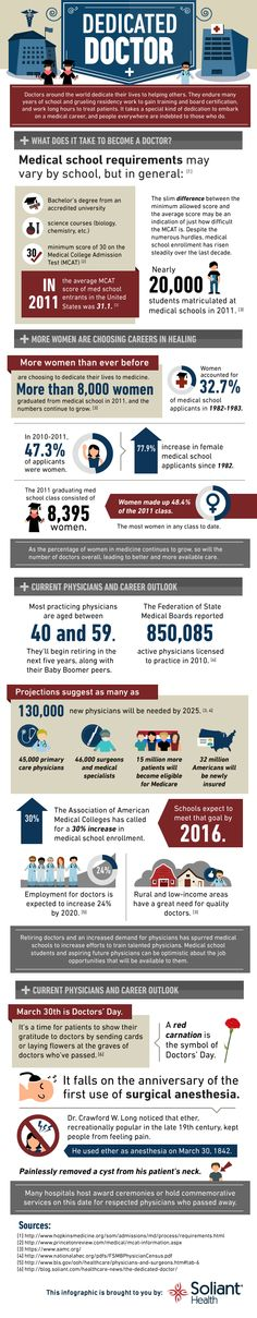 what does it take to be a doctor? ~Infographic~