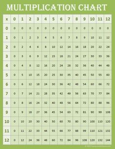 Free Printable Multiplication Chart 0-12 {Green}