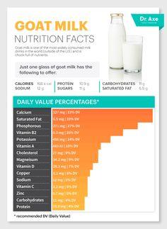 Goat milk nutrition   http://www.draxe.com  #health #Holistic #natural
