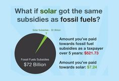 What the U.S. pay for Solar vs. Fossil. For everyone who moans about the Feed-In-Tariff coming out of taxpayer funds!
