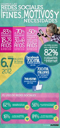 ¿Para qué usamos las redes sociales?