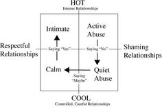 A Relational Model