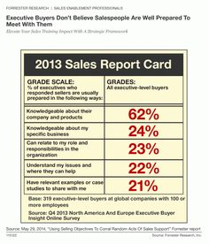 Who Says That Sales Training Improves Sales Performance? by Mark Lindwall, Sales Enablement Analyst at Forrester