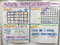 Multiple representations anchor chart 6th grade math anchor chart Independent, dependent, additive, multiplicative, variable, one step equations, equations, table, graphing