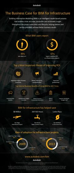 BIM for Infrastructure, Infographic by Autodesk