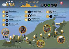 Recorrido De la Behobia-San Sebastián con los puntos claves #Behobiass #running