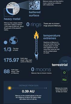 Mercury: Visão Geral Estatísticas Vitais
