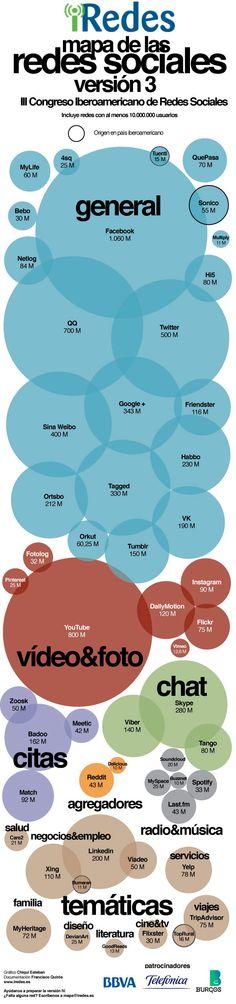 Mapa redes sociales