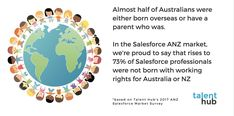 Diversity shapes our business #salesforce #harmonyday