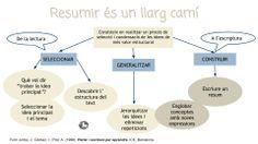 Aprendre a resumir és un procés llarg perquè suposa mobilitzar vàries estratègies que van de la lectura a l´escriptura.