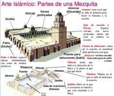 mezquita esquema - Buscar con Google Islam, Google, Mosque, Prayer Room, Art History, Parts Of The Mass, Islamic Art, Architecture, Teaching Resources