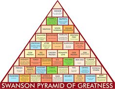 mCasting Parks and Recreation Poster - Ron Swanson Pyramid of Greatness Poster- Cool TV Props Ron Swanson Poster (Pyramid, Parks And Recreation, Parks And Rec Merch, Parks N Rec, Ron Swanson Pyramid, Pyramid Of Greatness, Tom Haverford, Fan Poster, Leslie Knope, Fans