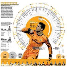 Cristiano Ronaldo, infographic by Mário Malhão | Diário Econômico