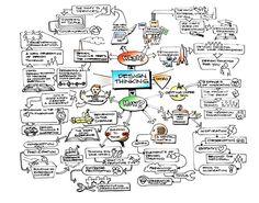 design thinking tim brown - Google Search