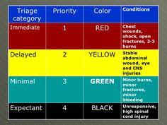 nursing triage colors - Google Search