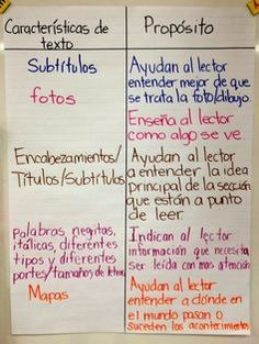 spanish anchor charts in bilingual class - Google Search