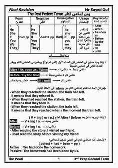 الازمنة فى اللغة الانجليزية صور Pdf Learn English تعلم اللغة الانجليزية Learn English Vocabulary Learn English English Words